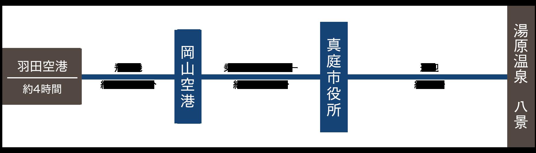 羽田空港・岡山空港・真庭市役所・送迎